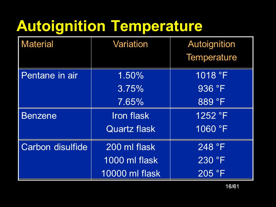 Autoignition Temperature