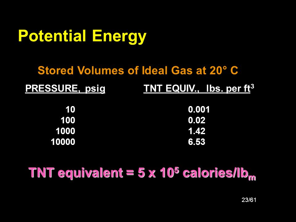 Potential Energy TNT equivalent = 5 x 105 calories/lbm