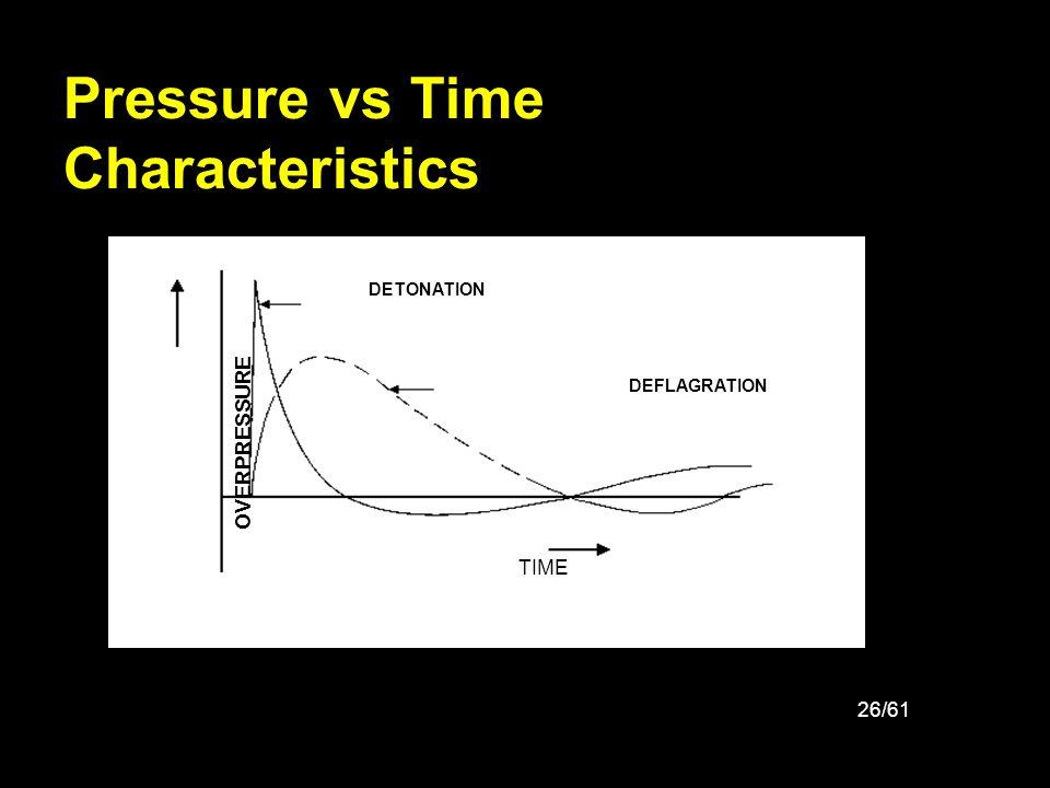 Pressure vs Time Characteristics