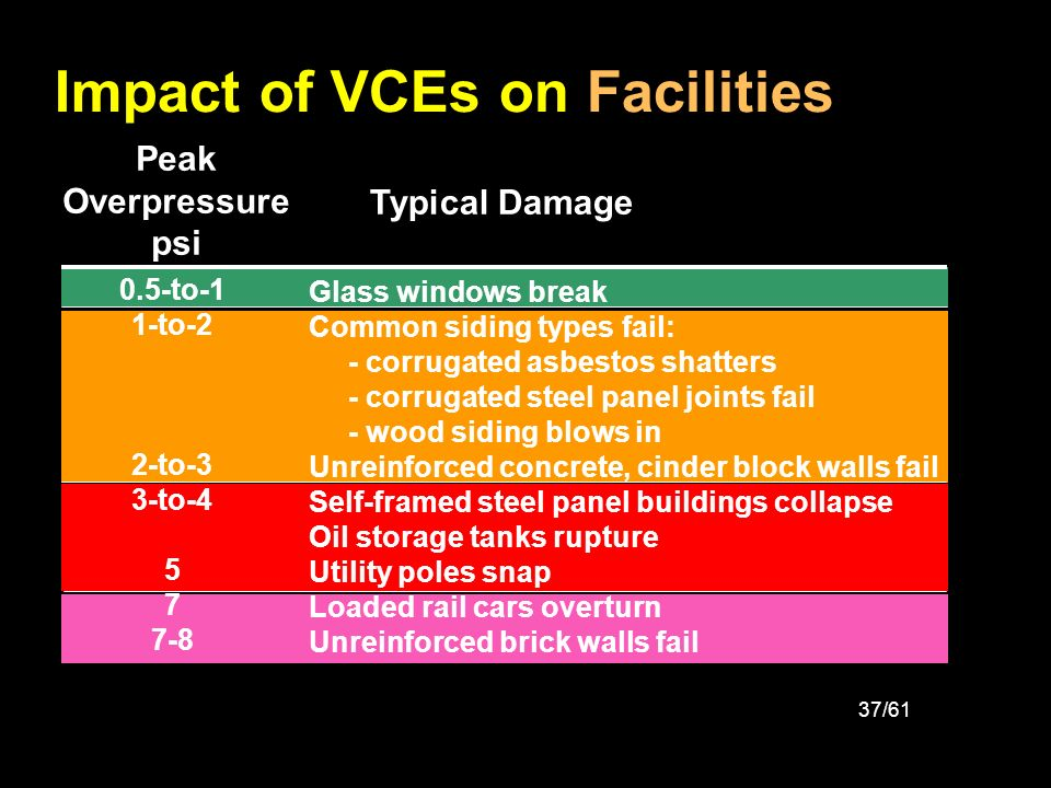 Impact of VCEs on Facilities