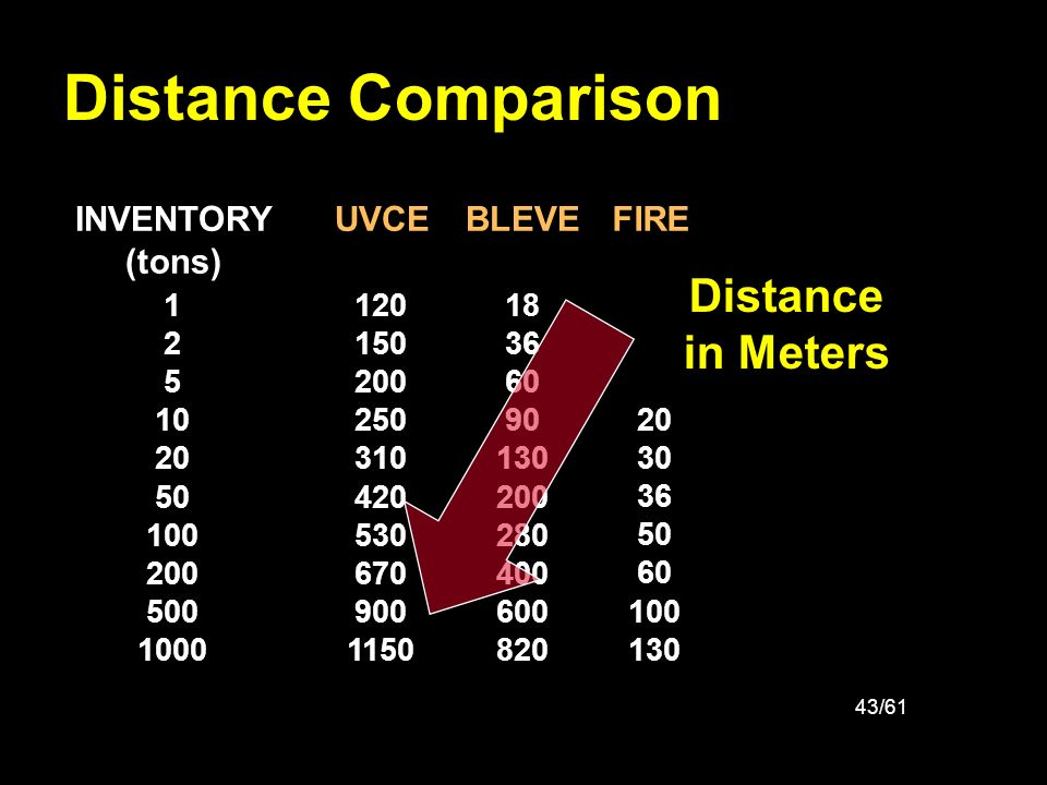 Distance Comparison Distance in Meters INVENTORY (tons) UVCE BLEVE
