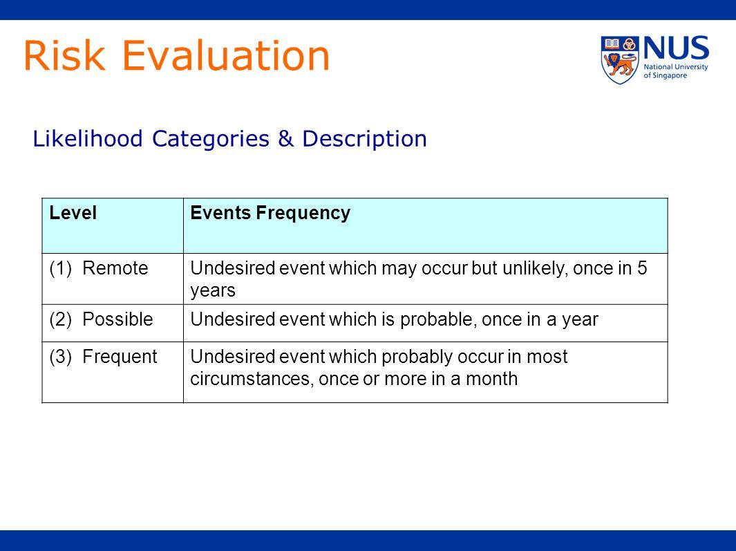 Risk Evaluation Likelihood Categories & Description Level