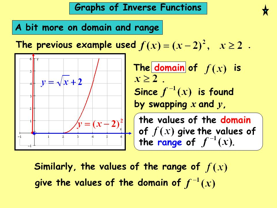 Graphs of Inverse Functions
