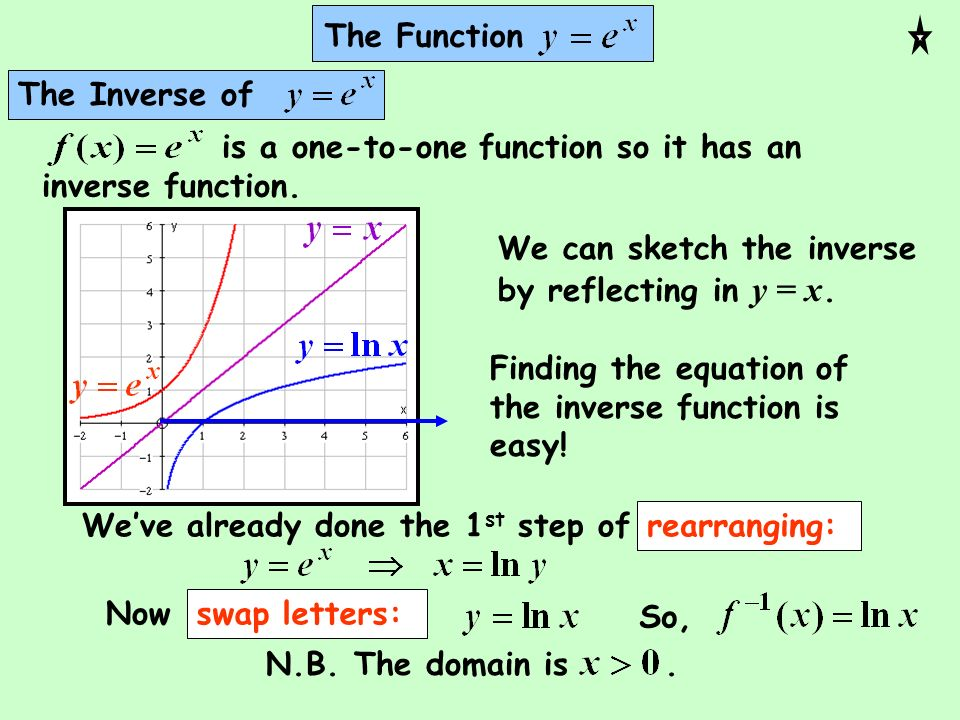 The FunctionThe Inverse of. is a one-to-one function so it has an inverse function. We can sketch the inverse by reflecting in y = x.