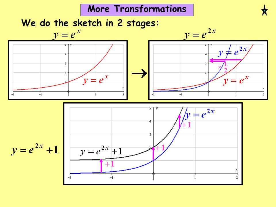 More Transformations We do the sketch in 2 stages: