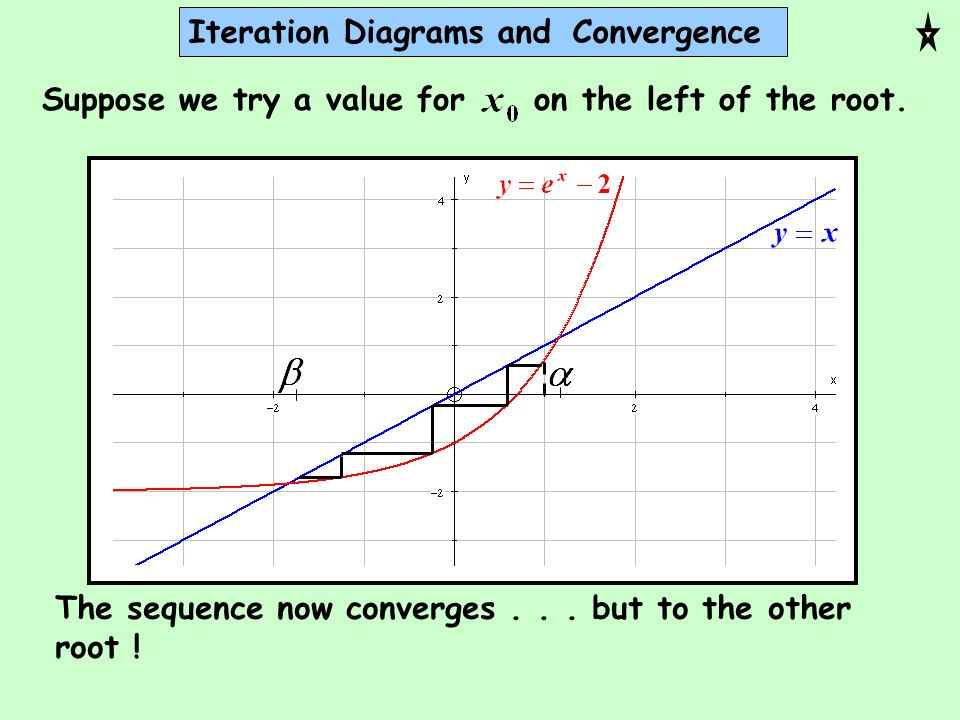 Iteration Diagrams and Convergence