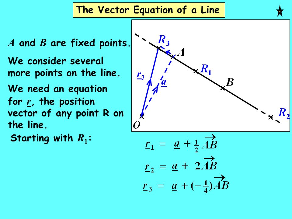 A and B are fixed points. r3 a The Vector Equation of a Line