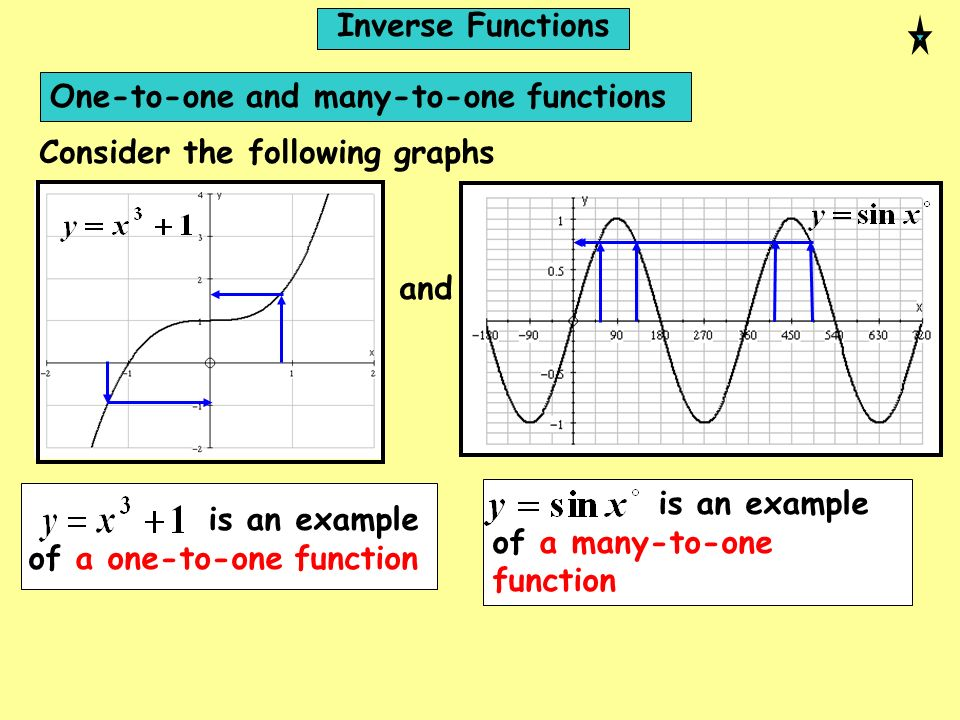 Inverse FunctionsOne-to-one and many-to-one functions. Consider the following graphs. and. is an example of a many-to-one function.