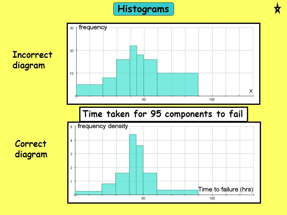 Histograms Incorrect diagram Time taken for 95 components to fail