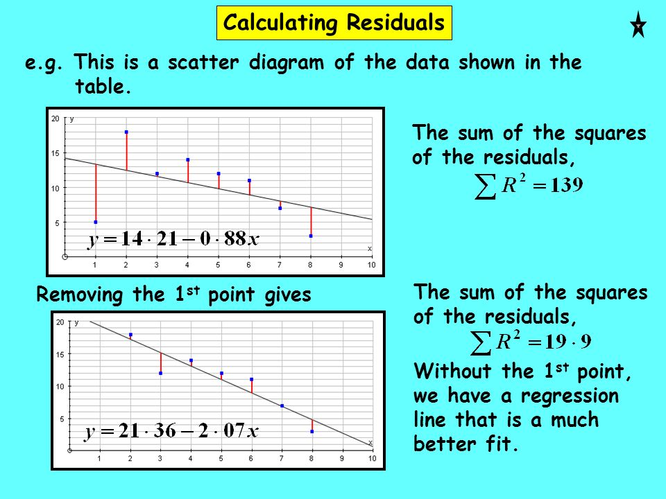 Calculating Residuals