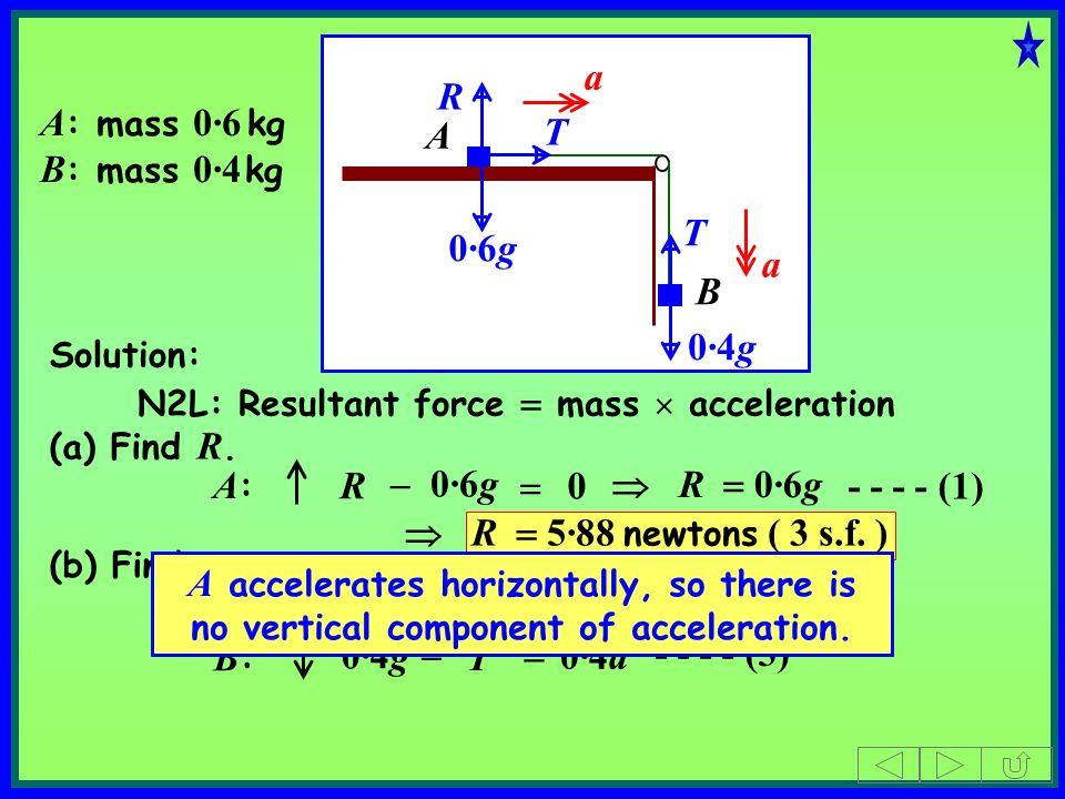 a R A: mass 0·6 kg B: mass 0·4 kg A T T 0·6g a B 0·4g A: R - 0·6g = 