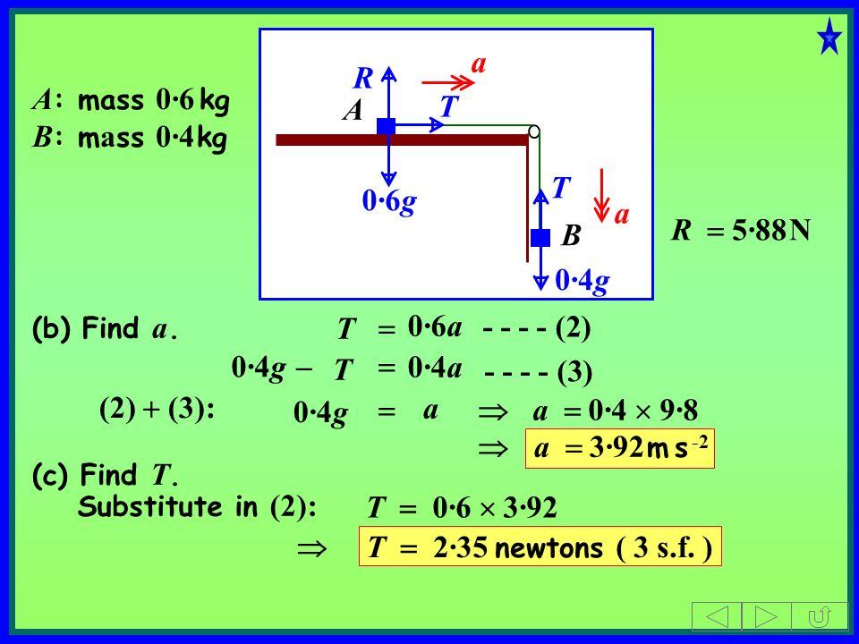 a R A: mass 0·6 kg B: mass 0·4 kg A T T 0·6g a R = 5·88 N B 0·4g T =
