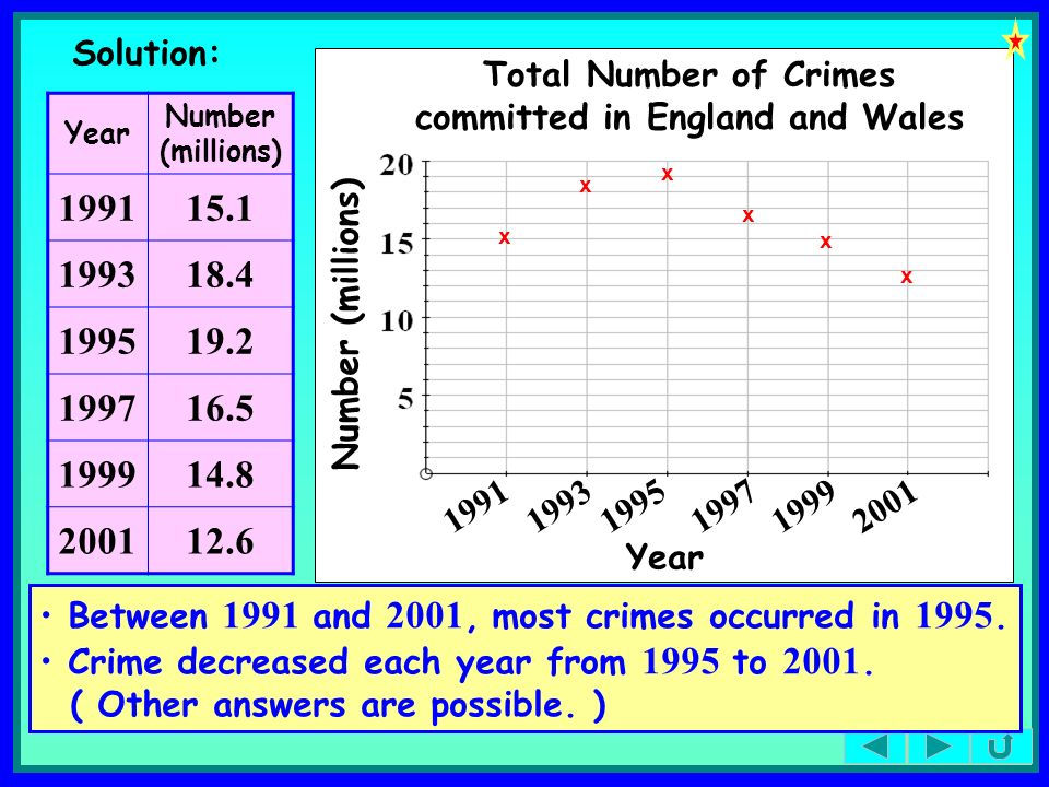 Total Number of Crimes committed in England and Wales