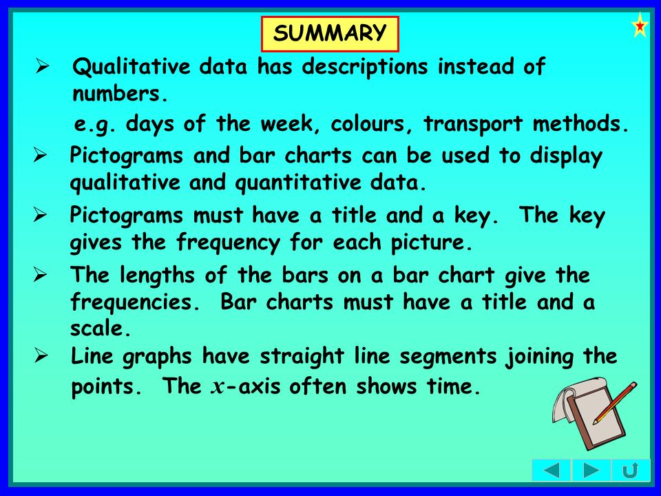 SUMMARY Qualitative data has descriptions instead of numbers. e.g. days of the week, colours, transport methods.