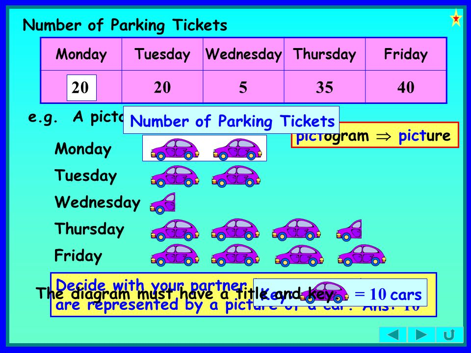 20 5 35 40 20 Number of Parking Tickets e.g. A pictogram of the data.