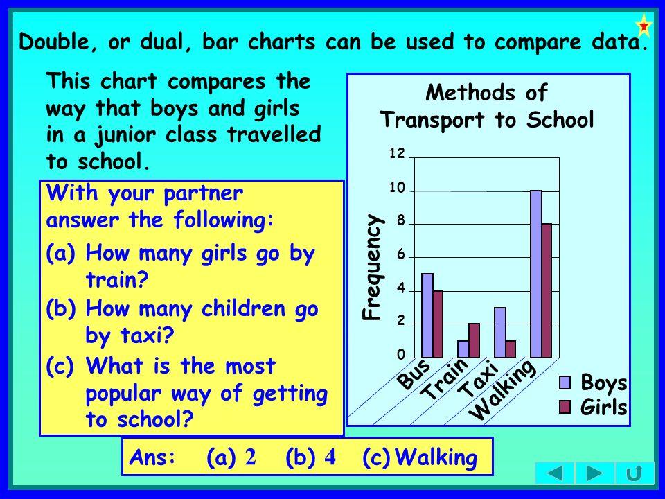 Methods of Transport to School