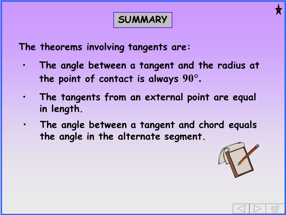 SUMMARY The theorems involving tangents are: The angle between a tangent and the radius at the point of contact is always 90.