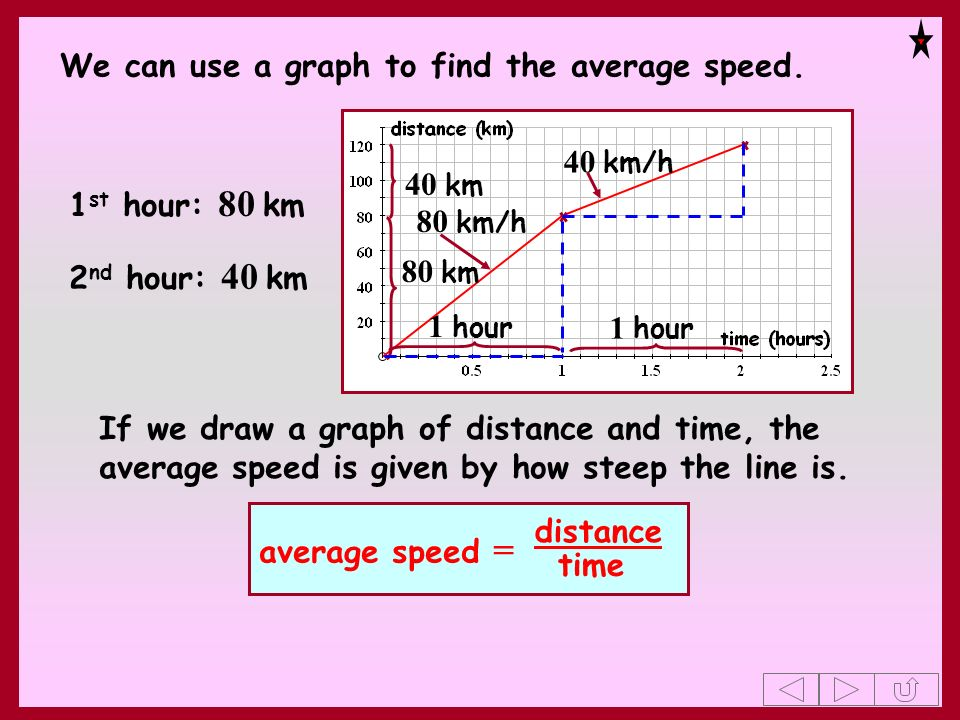 We can use a graph to find the average speed.