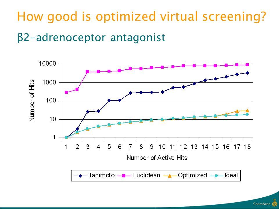 How good is optimized virtual screening