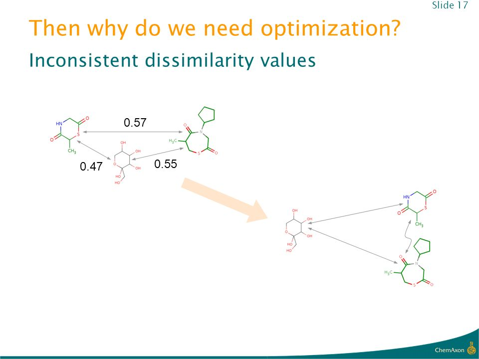 Then why do we need optimization