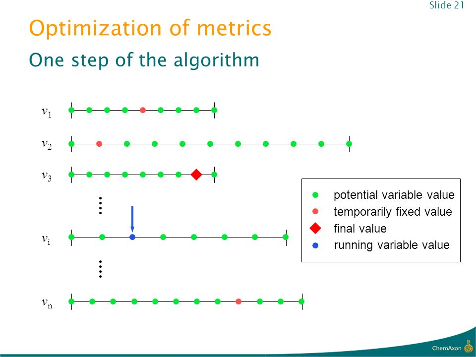 Optimization of metrics