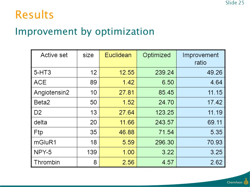 Results Improvement by optimization Active set size Euclidean