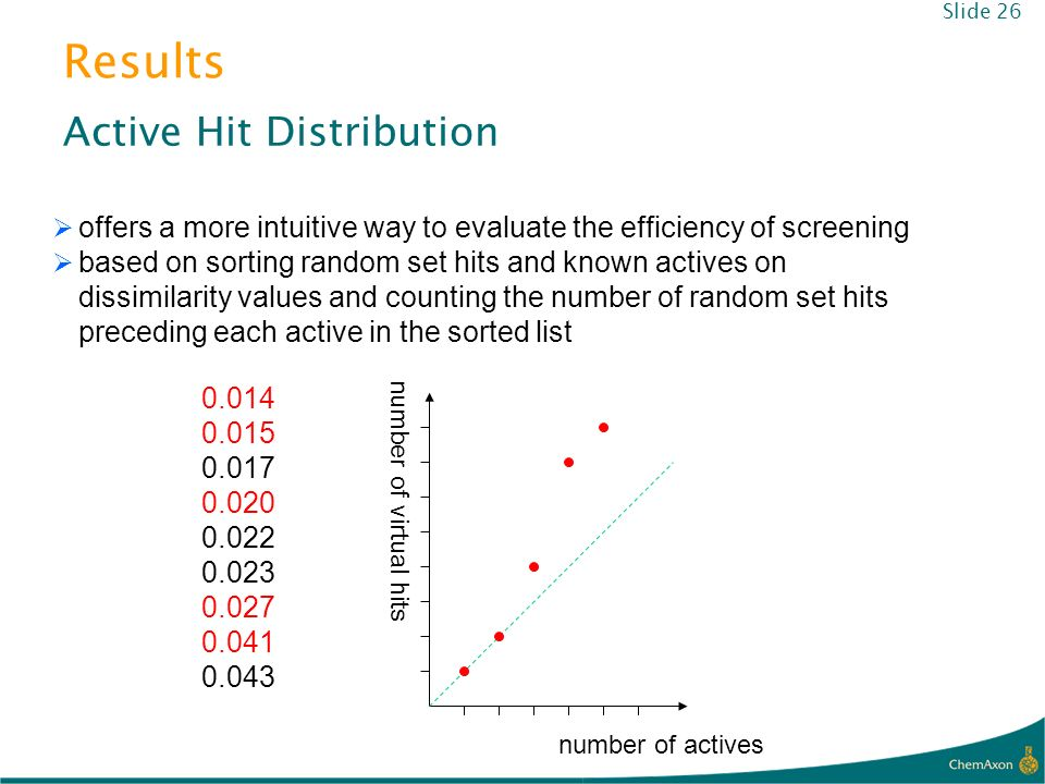 Results Active Hit Distribution