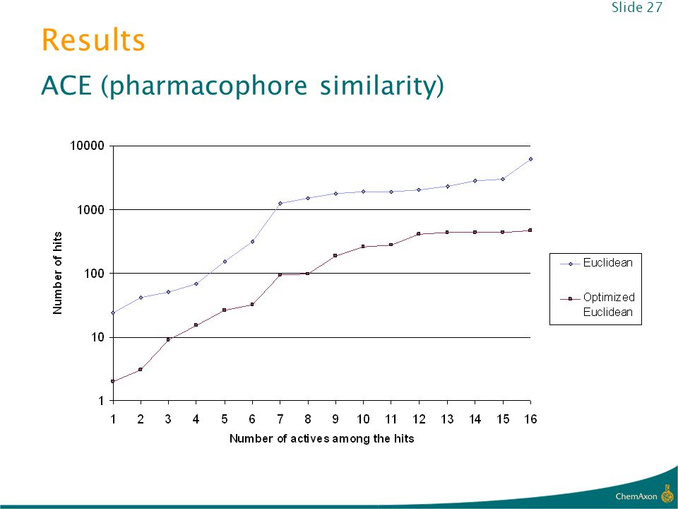 Results ACE (pharmacophore similarity) Slide 27