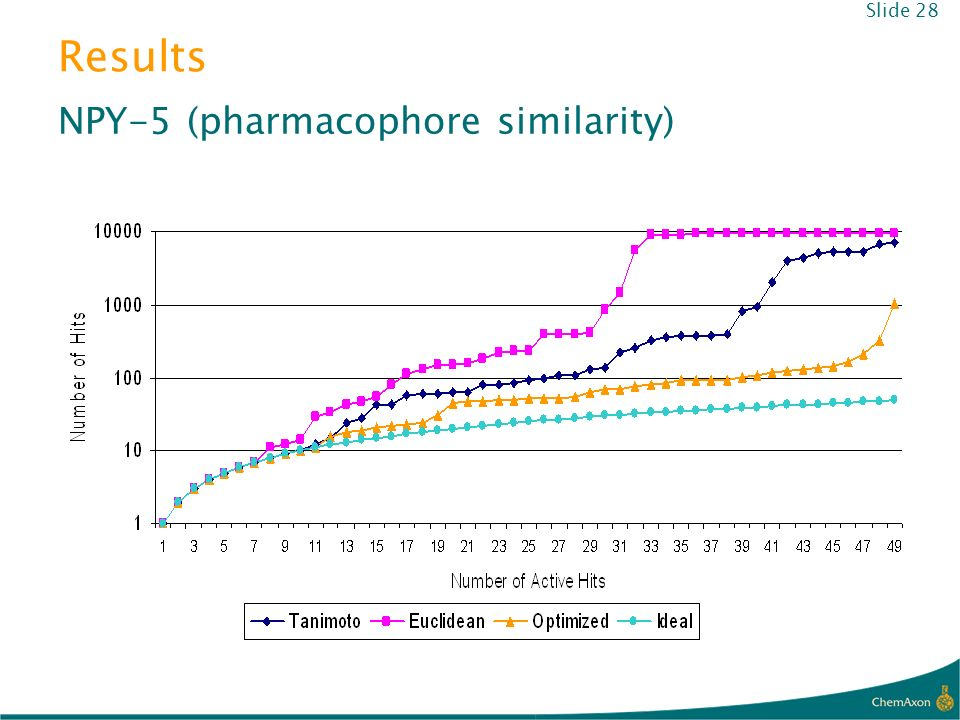 Results NPY-5 (pharmacophore similarity) Slide 28