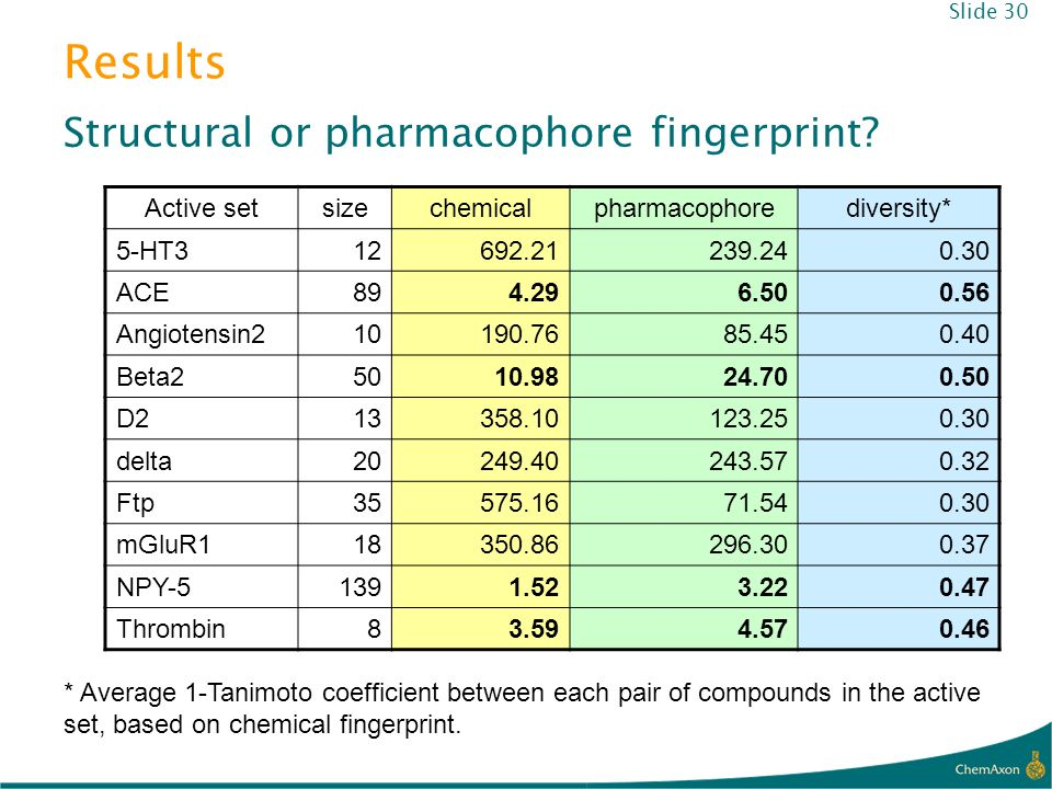Results Structural or pharmacophore fingerprint Active set size