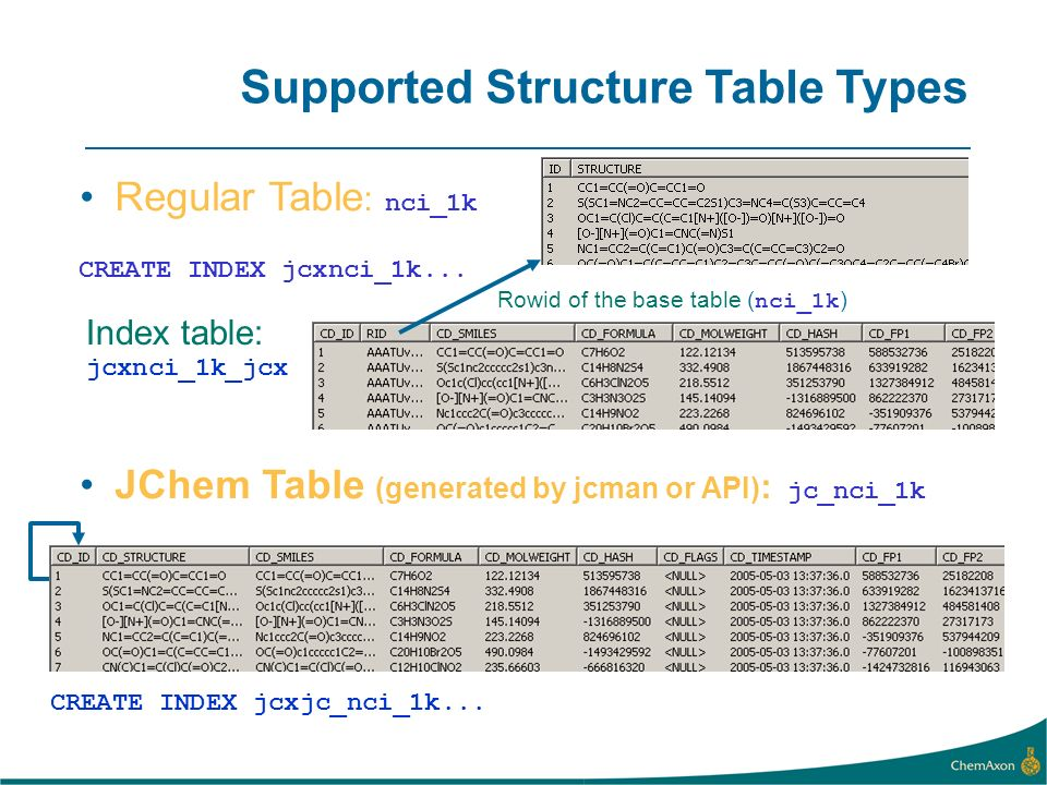 Supported Structure Table Types
