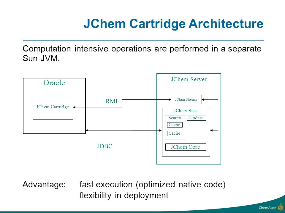 JChem Cartridge Architecture