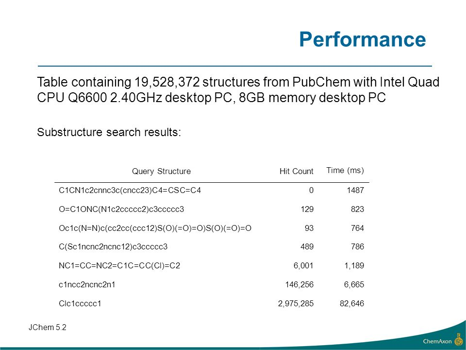 Performance Table containing 19,528,372 structures from PubChem with Intel Quad CPU Q GHz desktop PC, 8GB memory desktop PC.