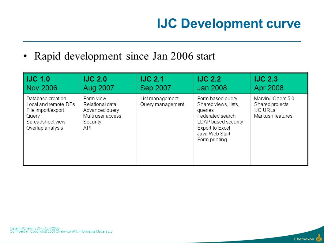 IJC Development curve Rapid development since Jan 2006 start