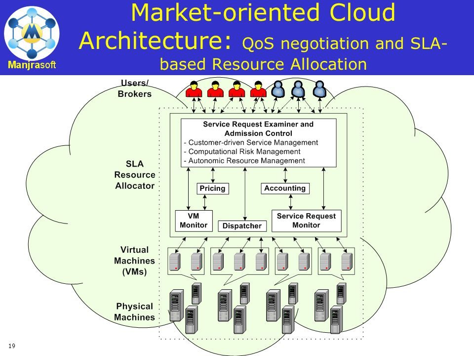 Market-oriented Cloud Architecture: QoS negotiation and SLA-based Resource Allocation