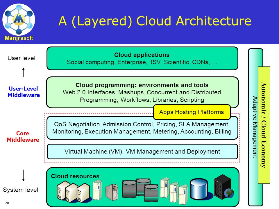 A (Layered) Cloud Architecture