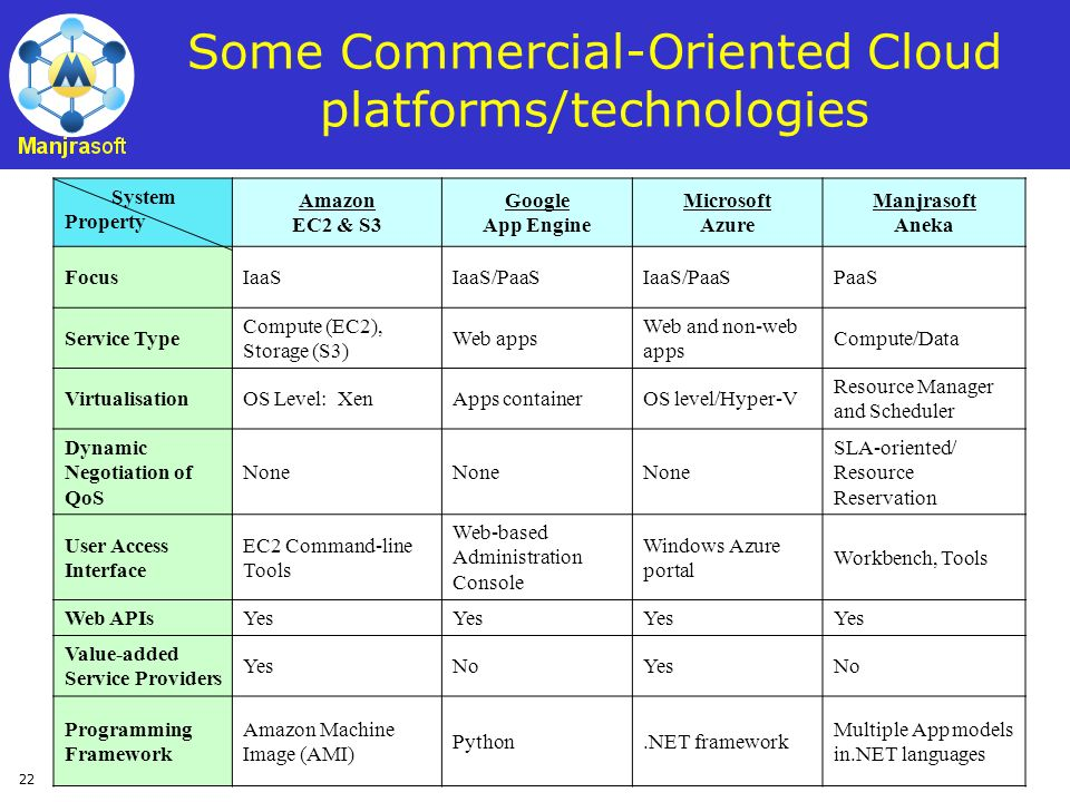Some Commercial-Oriented Cloud platforms/technologies