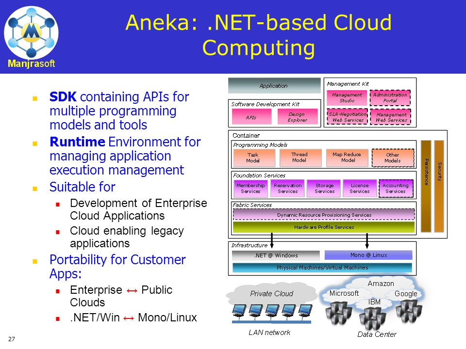 Aneka: .NET-based Cloud Computing