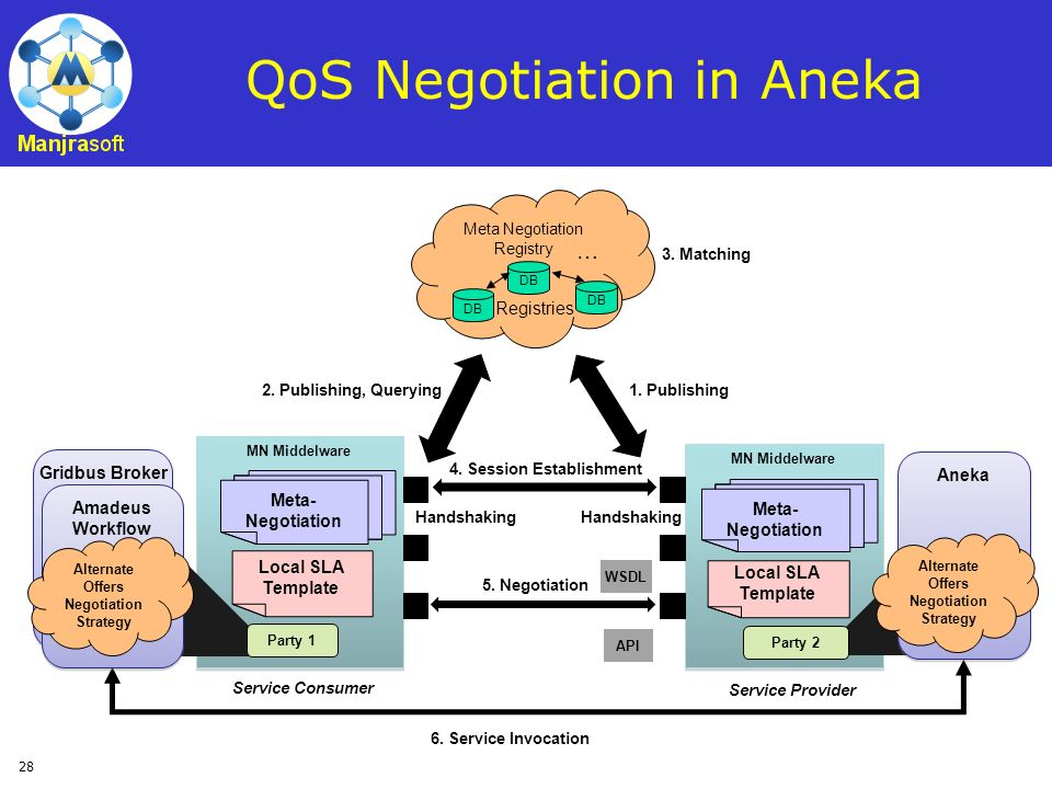 QoS Negotiation in Aneka