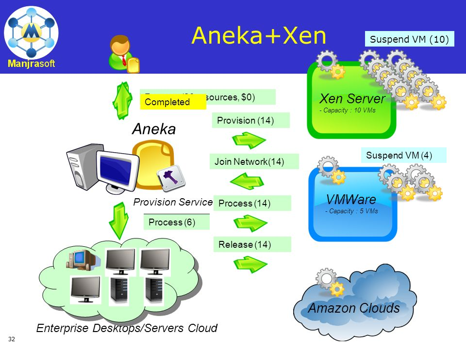 Aneka+Xen Aneka Xen Server VMWare Amazon Clouds