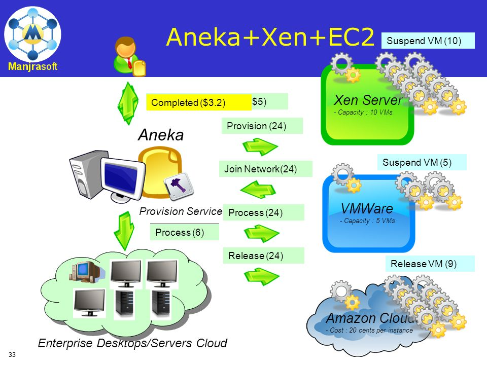 Aneka+Xen+EC2 Aneka Xen Server VMWare Amazon Clouds