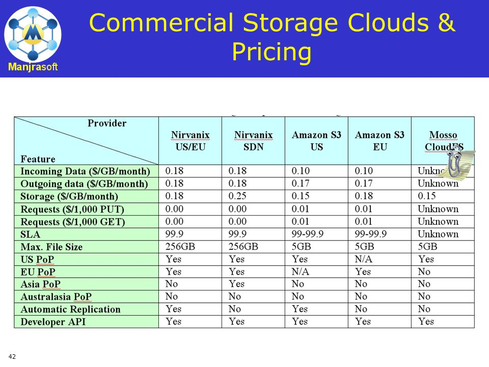 Commercial Storage Clouds & Pricing