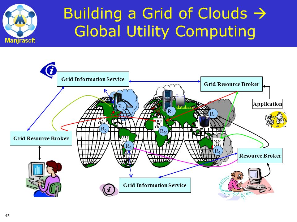 Building a Grid of Clouds  Global Utility Computing