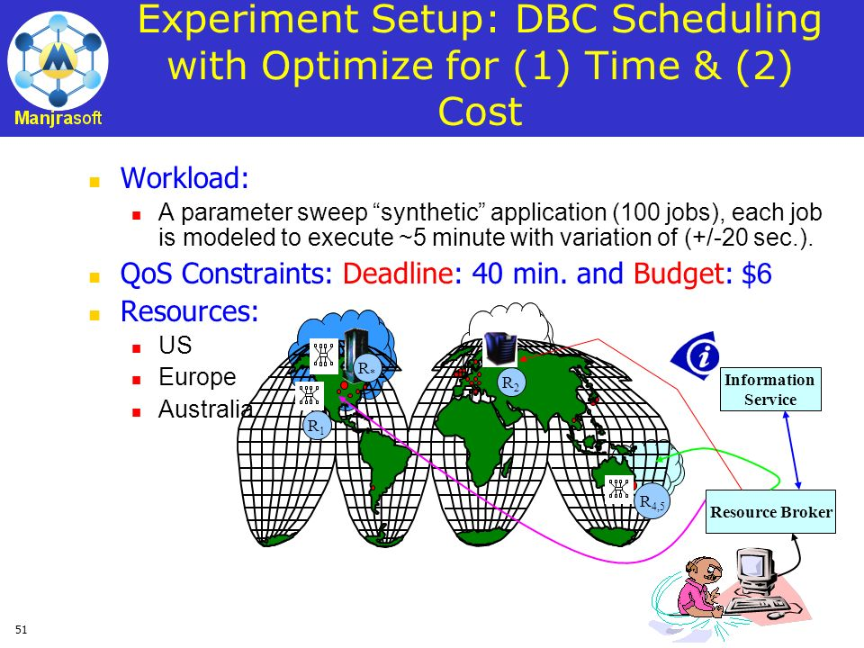 Experiment Setup: DBC Scheduling with Optimize for (1) Time & (2) Cost