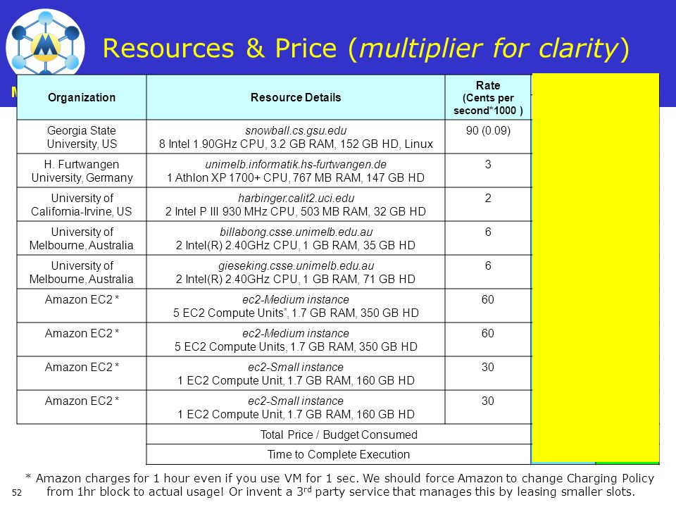 Resources & Price (multiplier for clarity)