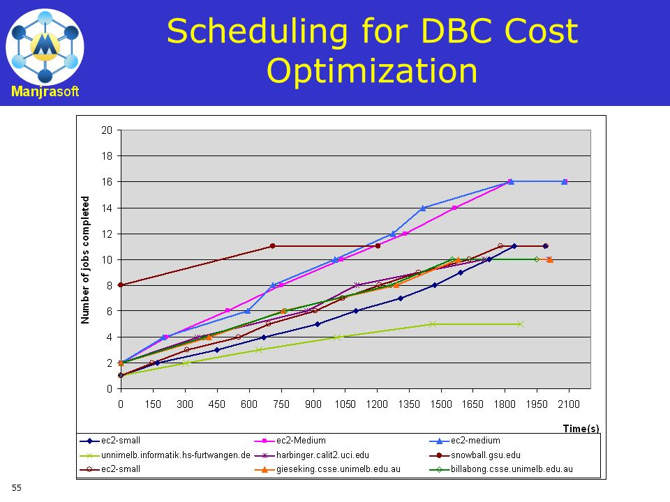 Scheduling for DBC Cost Optimization