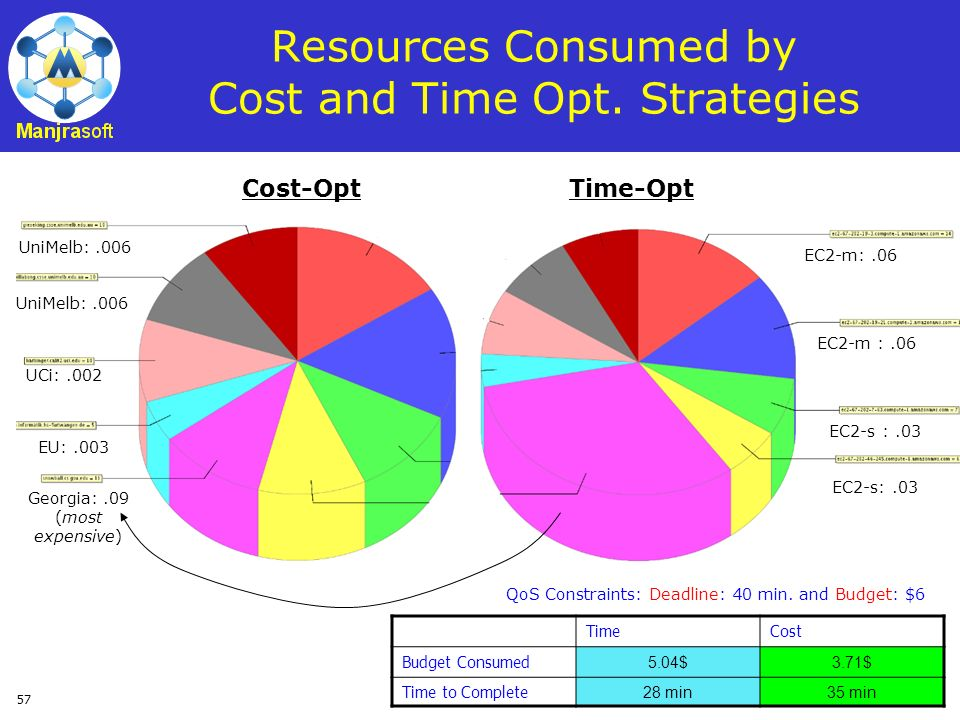Resources Consumed by Cost and Time Opt. Strategies