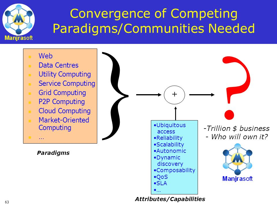 Convergence of Competing Paradigms/Communities Needed