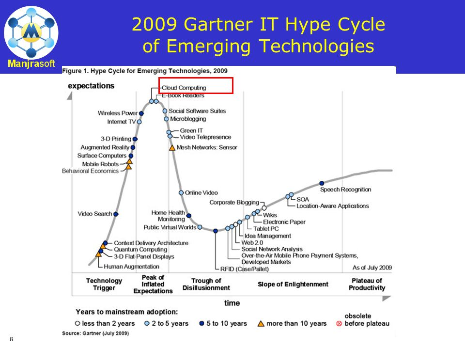 2009 Gartner IT Hype Cycle of Emerging Technologies