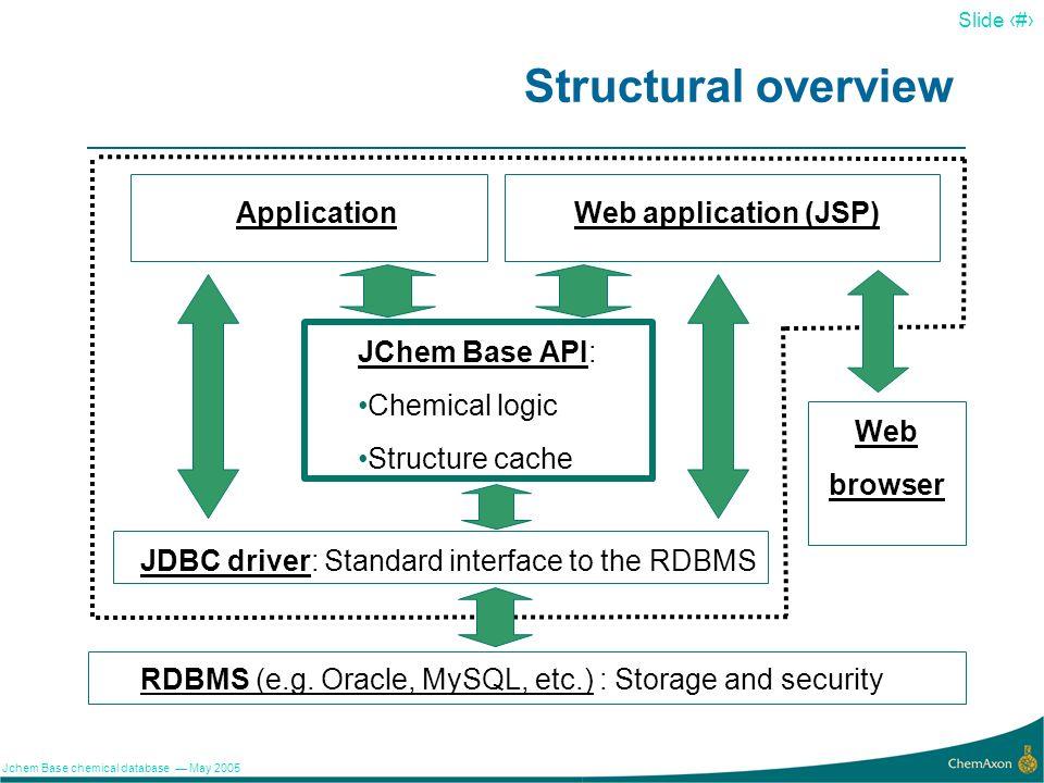 Structural overview Application Web application (JSP) JChem Base API: